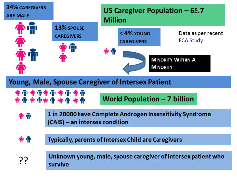 spouse-caregiver-intersex